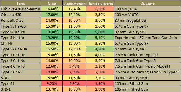 World of tanks моды эксперт